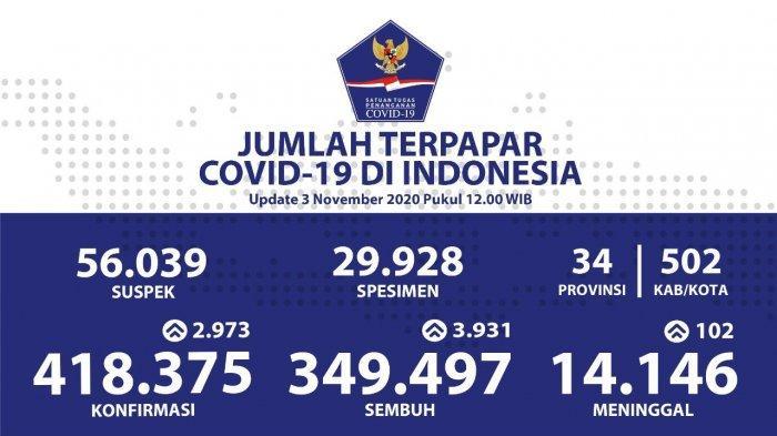 Update Persebaran Corona di 34 Provinsi 3 November 2020: Jakarta Tertinggi, Disusul Jabar dan Jateng
