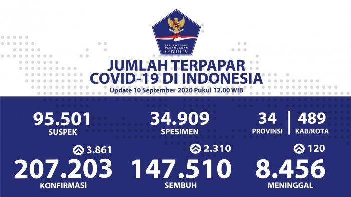 Kasus Corona di Indonesia Bertambah 3.861 Kasus Baru, Berikut Daftar Persebaran di 34 Provinsi