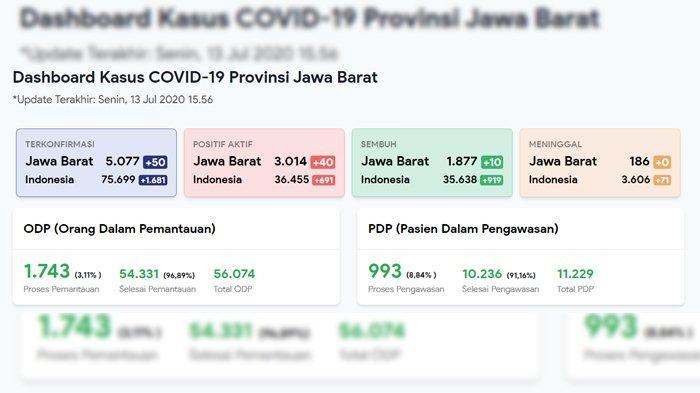 Update Corona Jawa Barat 13 Juli 2020: 5.077 Positif, 186 Meninggal, dan 1.877 Sembuh