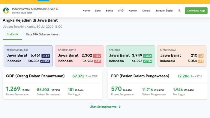 Update Corona Jawa Barat 30 Juli 2020: 6.461 Positif, 210 Meninggal, dan 3.949 Sembuh