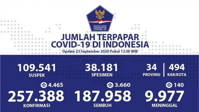 Kasus Corona di Indonesia Bertambah 4.465 Kasus Baru, Berikut Data Persebaran di 34 Provinsi