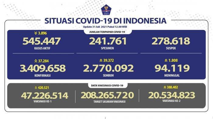 Update Covid-19 di Indonesia, Sabtu (31/7/2021)