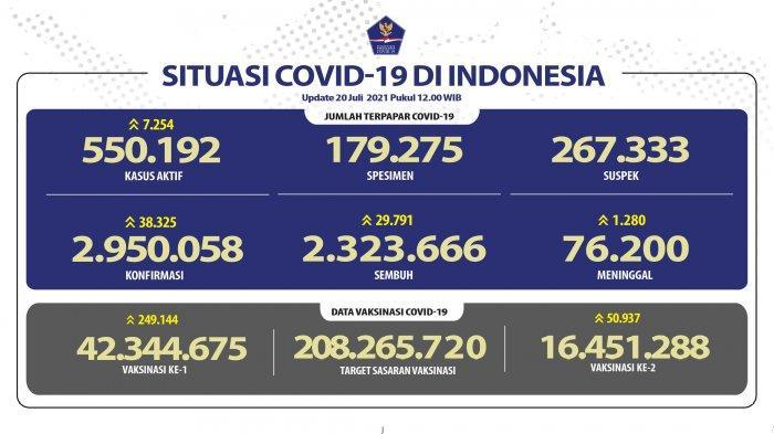 Sebaran 38.325 Kasus Harian Covid-19: Jawa Barat Terbanyak Disusul Jakarta dan Jawa Timur