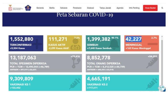 UPDATE Kasus Corona Indonesia 8 April 2021: Tambah 5.504 Positif, 7.640 Sembuh, 163 Meninggal