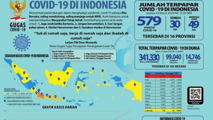 Update korban virus Corona di Indonesia, Senin (23/3/2020).
