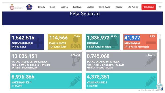 UPDATE Kasus Corona Indonesia 6 April 2021: Tambah 4.549 Positif, 4.296 Sembuh, 162 Meninggal