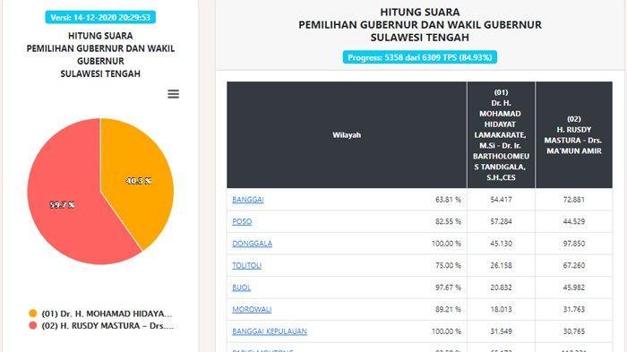 UPDATE Hasil Pilgub Sulteng 2020 Data Real Count KPU Senin Malam: Suara Masuk 84,93 Persen