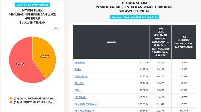 Update Hasil Pilgub Sulteng 2020 Data Real Count KPU Senin Pukul 16.59 WIB: Suara Masuk 84,15 Persen