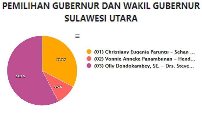 Update hasil Pilgub Sulut 2020 data KPU per Jumat 11 Desember pagi