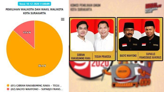 Update Hasil Pilkada Solo 2020 Siang Ini: Gibran-Teguh Unggul 86,4% dan Bajo Raih 13,6 % Suara