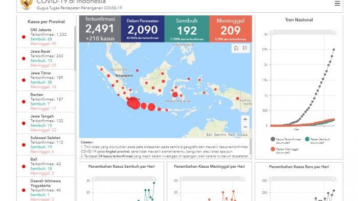 Update Corona 6 April 2020 Jumlah Kasus Positif Di 32 Provinsi Dki Jakarta Hingga Papua Tribunnews Com Mobile
