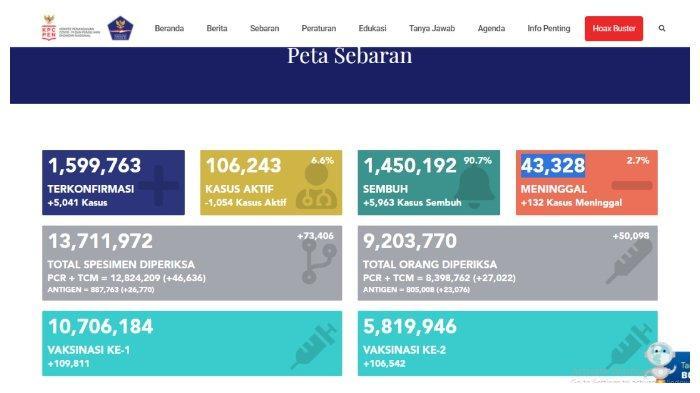 UPDATE Kasus Corona Indonesia 17 April 2021: Tambah 5.041 Positif, 5.963 Sembuh, 132 Meninggal