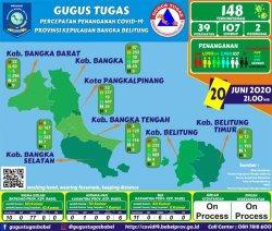 Update kasus Covid-19 di Provinsi Kepulauan Bangka Belitung, Sabtu (20/6/2020) jam 21.00 WIB.