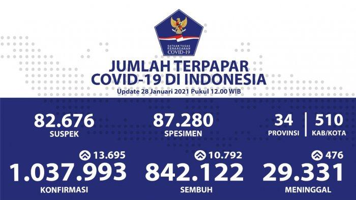 Update Persebaran Corona di 34 Provinsi: Kasus Baru di Jabar Bertambah 4.532, Tertinggi di Indonesia