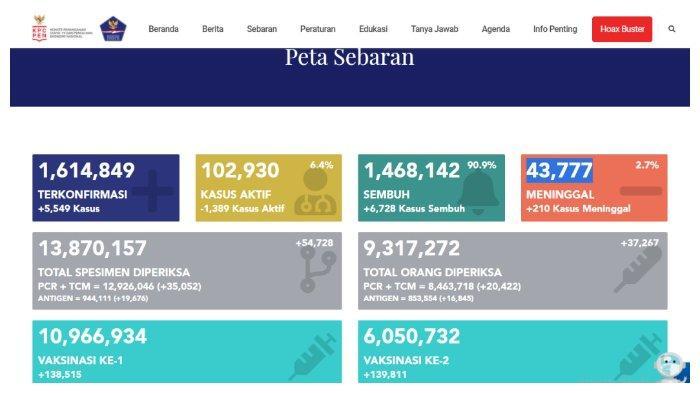 UPDATE Kasus Corona Indonesia 20 April 2021: Tambah 5.549 Positif, 6.728 Sembuh, 210 Meninggal