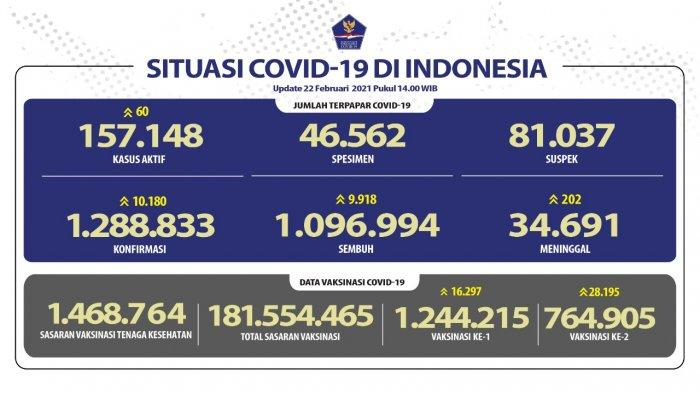 Update Persebaran Corona di 34 Provinsi: Kasus Baru di Jabar Ada 3.812 Orang, Jadi Tertinggi