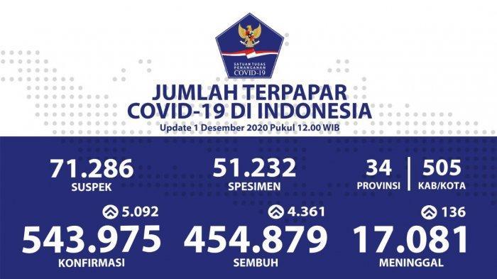 Update Persebaran Corona di 34 Provinsi: Jakarta Jadi yang Tertinggi, Ada 1.058 Kasus Positif Baru