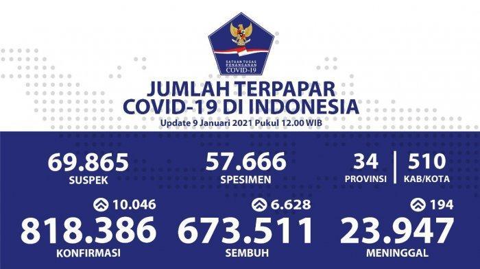 Update Persebaran Corona di 34 Provinsi per 9 Januari 2020: Kasus Baru di Jakarta Ada 2.753 Orang