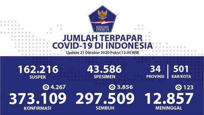 Update Persebaran Corona di 34 Provinsi: Jadi yang Tertinggi, Kasus di Jakarta Bertambah 1.000 Orang