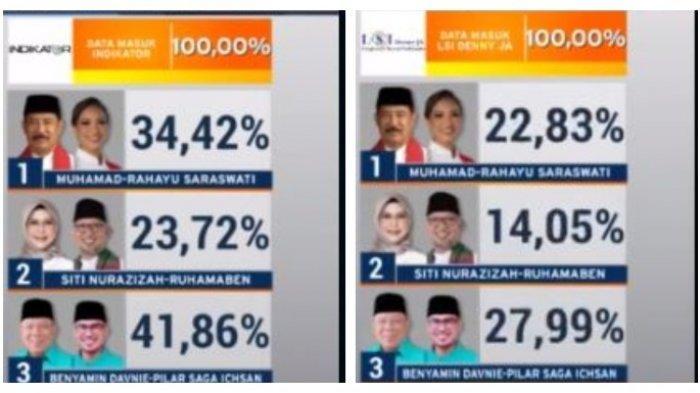 Berdasarkan data yang dikumpulkan lembaga survei PT Indikator Politik Indonesia, Benyamin Davnie-Pilar Saga Ichsan unggul dengan 41,86 persen, Rabu (9/12/2020) pukul 20.00 WIB.