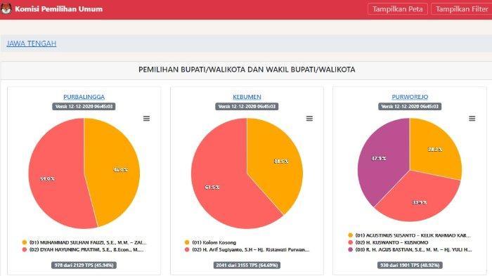 Hasil Pilkada Jateng 2020 Selasa Malam Versi KPU: Gibran Unggul di Pilkada Solo