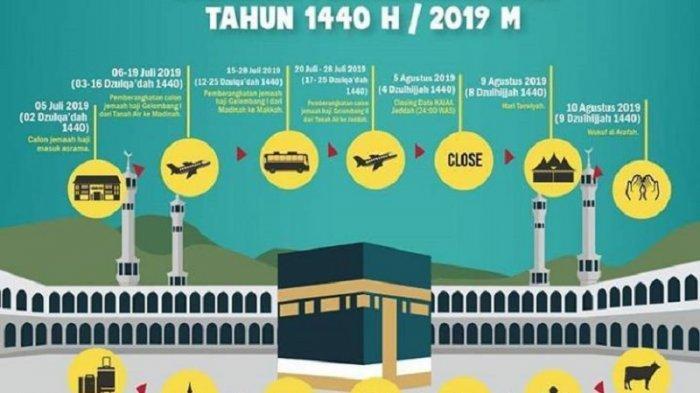 Kloter I Diberangkatkan Malam Ini, Berikut Rangkaian Kegiatan Perjalanan Ibadah Haji 1440 Hijriah