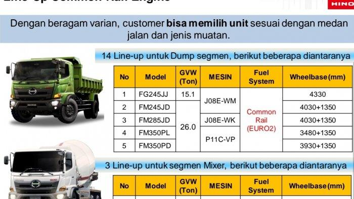 Indonesia Bersiap Terapkan Euro 4, Hino: Teknologi Common Rail Bikin Konsumsi BBM Makin Irit