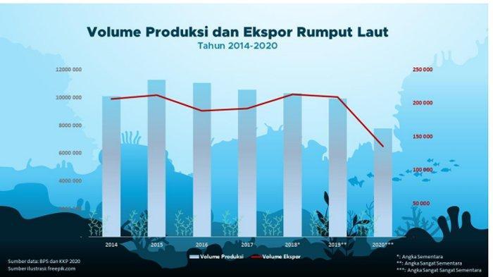 Volume Produksi dan Ekspor Rumput Laut Tahun 2014 - 2020.