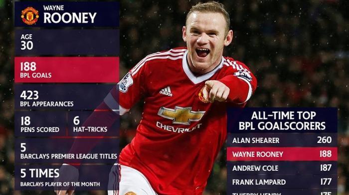 Wayne Rooney Kini Urutan Dua Pencetak Gol Terbanyak  Sepanjang Sejarah Liga Inggris
