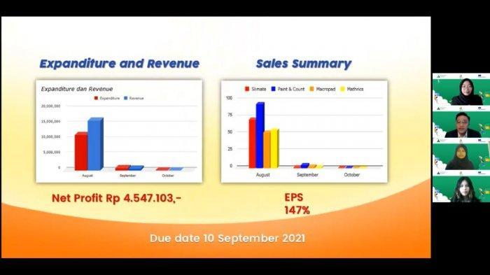 Pelajar SMA/SMK Ditantang Belajar Bisnis Digital, 4 Bulan Beroperasi Bukukan Pendapatan Rp 110 Juta