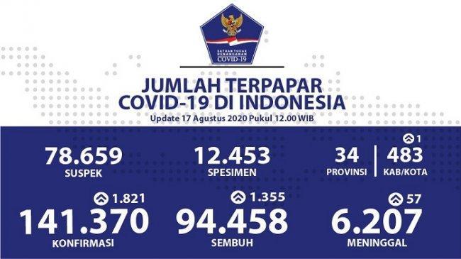 Update Corona 17 Agustus: Jakarta, Jawa Timur, dan Aceh Jadi Wilayah Penambahan Kasus Tertinggi