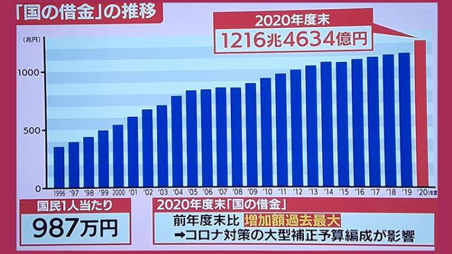 Utang Negara Mencapai 1.216 Triliun Yen, Perekonomian Jepang Semakin Berat