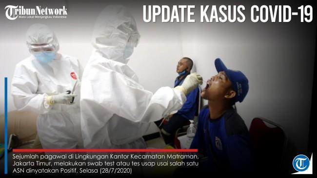 UPDATE Corona Indonesia 24 Juni 2021: Total 2.053.995 Positif, 1.826.504 Sembuh, 55.949 Meninggal