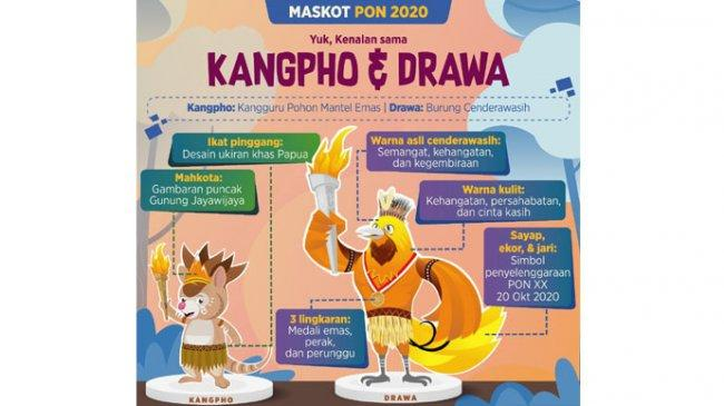 Tokoh Masyarakat Papua Dukung PONXX 2021 di Bumi Cendrawasih, Ini Makna dari Dua Maskot PON XX