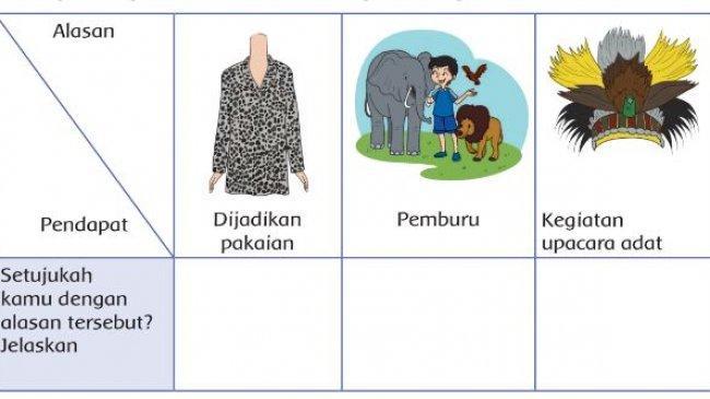 Kunci Jawaban Buku Tematik Kelas 4 SD Tema 3 Halaman 71 72 73 74 Subtema 2 Pembelajaran 4