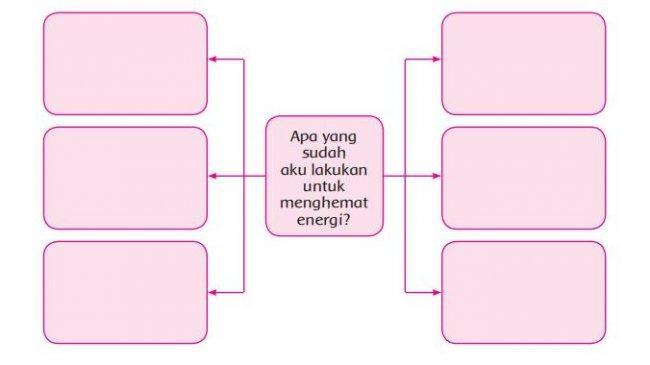 Kunci Jawaban Tema 2 Kelas 4 SD Halaman 103 104 105 106 107 108 109 110 111 113: Hemat Energi