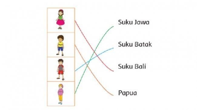 Nama-nama Suku dan Asal Daerah, Kunci Jawaban Tema 3 Kelas 2 SD Halaman 138