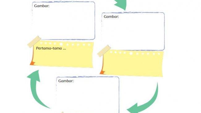 Kunci Jawaban Tema 3 Kelas 4 SD Halaman 2 3 4 5 6 Subtema 1 Pembelajaran 1: Diagram Padi Tumbuh