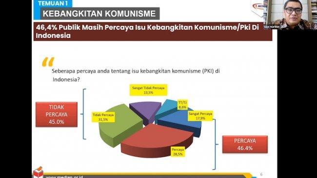 Survei Median: 46,4 Persen Masyarakat Percaya Isu Kebangkitan Komunisme di Indonesia