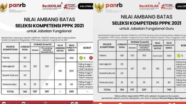 Passing Grade Seleksi Kompetensi PPPK Guru dan Non-Guru Tahun 2021 Lengkap dengan Materinya