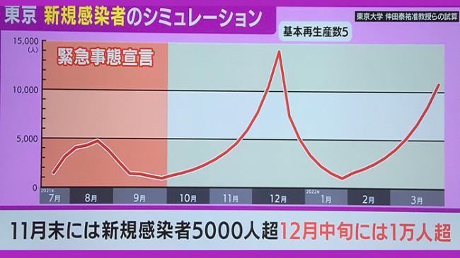 November Kasus Covid-19 di Tokyo Diprediksi Naik Lagi Jika PSBB Dihentikan Akhir September 2021