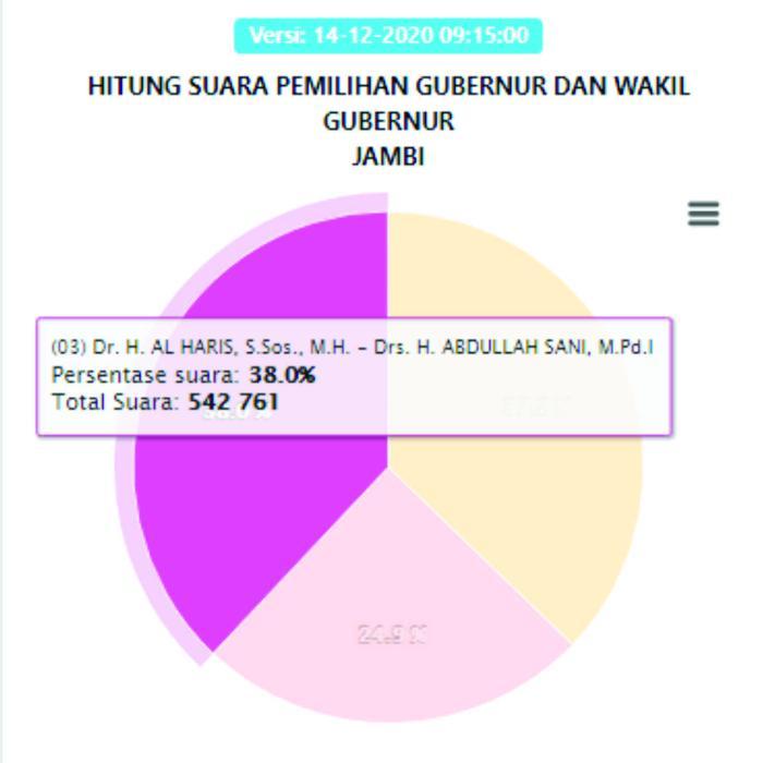 Al Haris-Abdullah Sani mendapatkan suara sebanyak 38% dengan total 542.761 suara.
