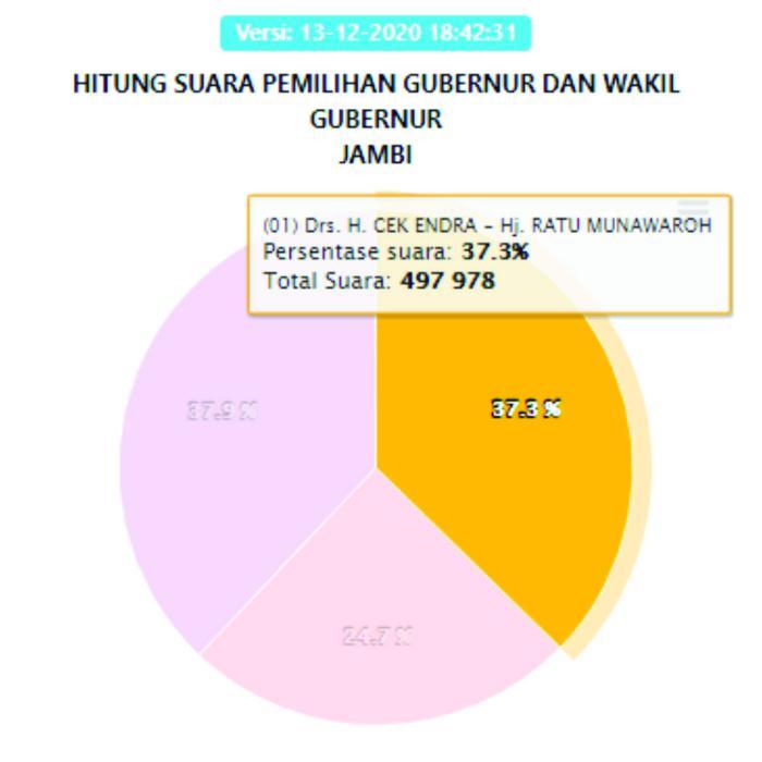 Cek Endra-Ratu dengan perolehan suara 477.978 atau 37,3%.
