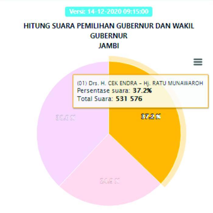 Cek Endra-Ratu dengan perolehan suara 531.576 atau 37,2%.