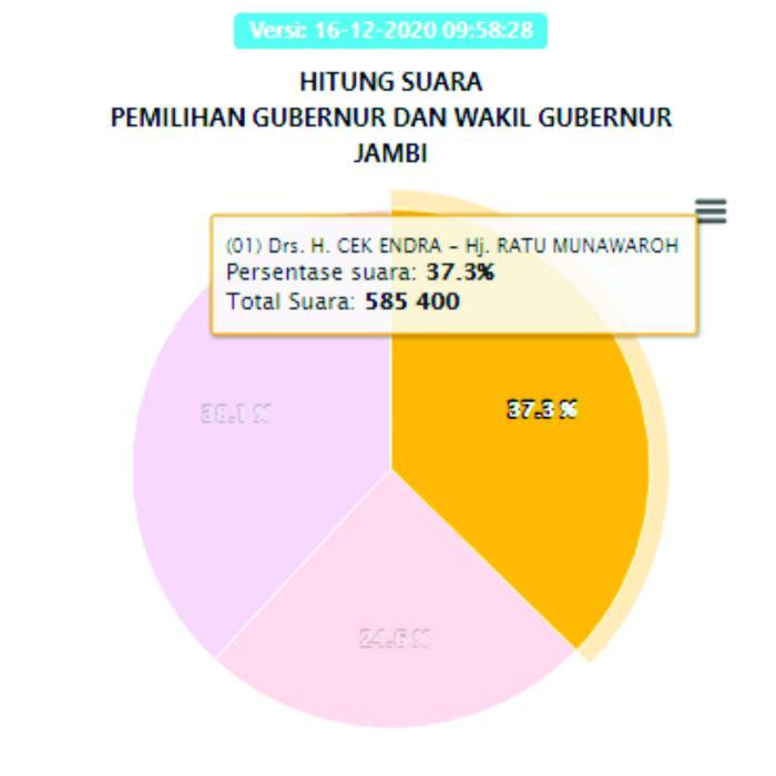 Cek Endra-Ratu dengan perolehan suara 585.400 atau 37,3%.