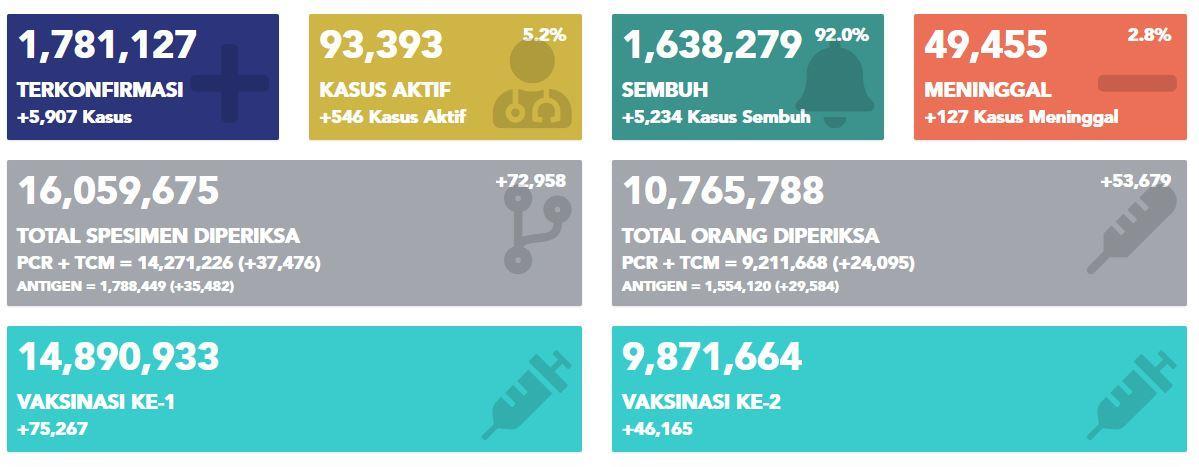Data perkembangan kasus Covid-19 di Indonesia, Senin (24/5/2021).