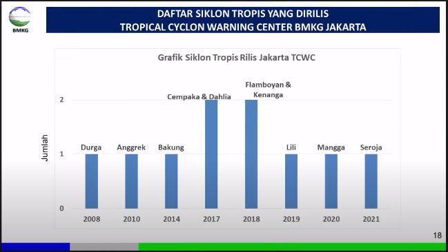 Daftar 10 Siklon Tropis di Indonesia