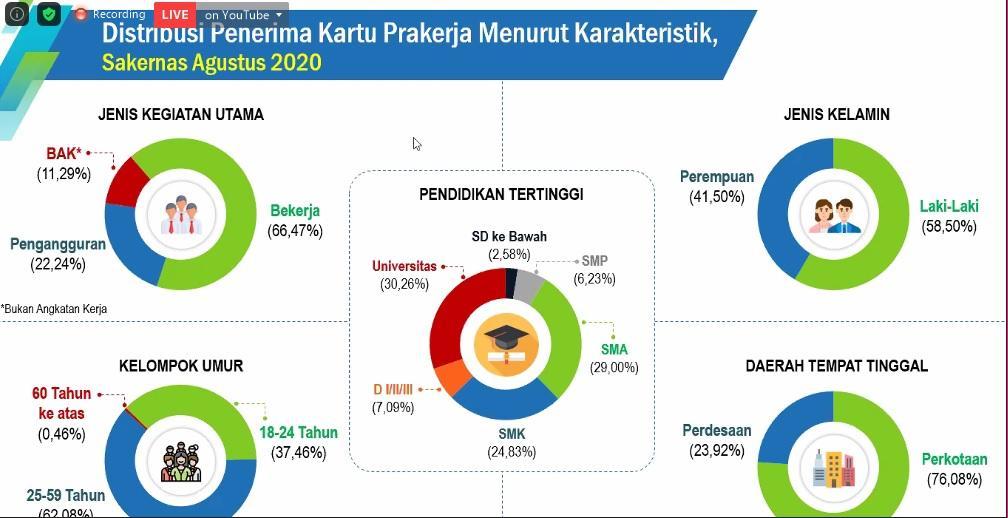 Distribusi Penerima Kartu Prakerja menurut Karakteristik, Sakernas Agustus 2020 dalam diskusi dengan topik