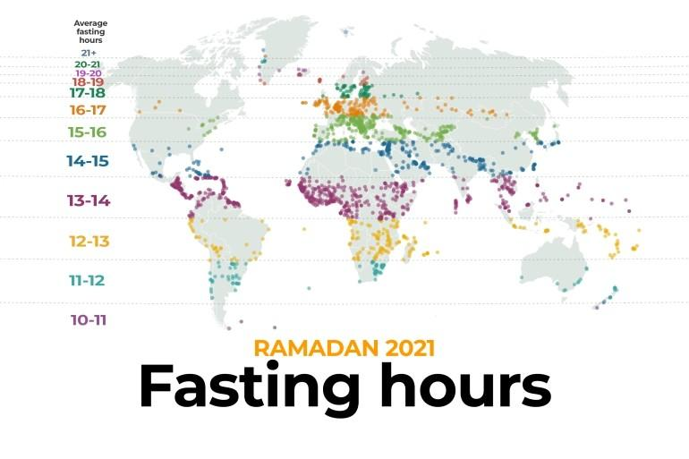 Durasi puasa terlama akan dirasakan oleh umat Islam di Nuuk, Greenland, dengan total 19-20 jam berpuasa. Semetara, Angola dan Jakarta akan melaksanakan puasa dengan durasi 12-13 jam.