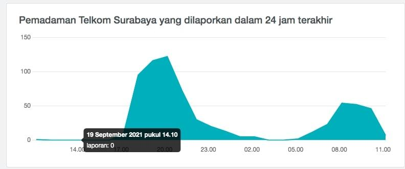 grafik laporan